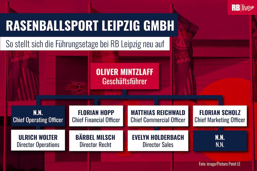 Die neue Chefebene bei RB Leipzig ab 1. Januar 2020.