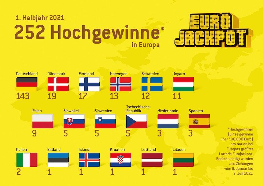 252 hohe Gewinner gingen im ersten Halbjahr 2021 an Euro Jackpot-Spieler in ganz Europa.