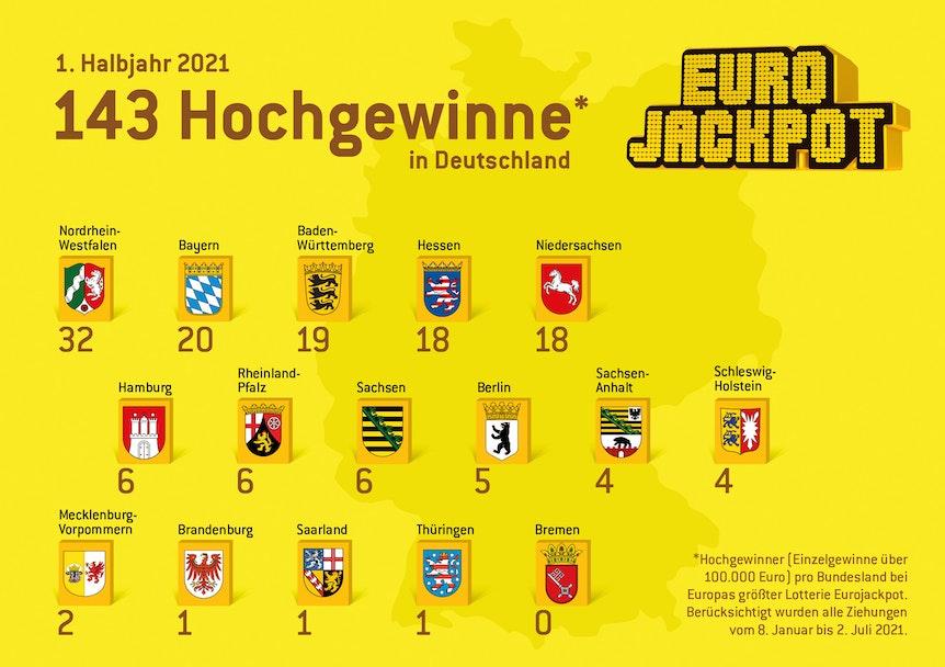 Im ersten Halbjahr 2021 konnten deutsche Spieler im Euro Jackpot 143 hohe Gewinne erzielen.