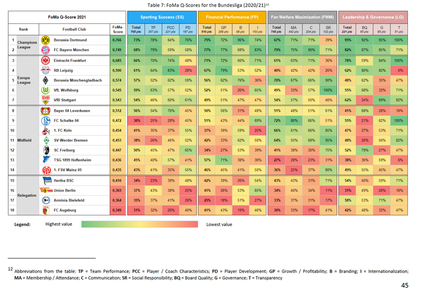 Managementqualitäten in der Bundesliga 2020/21: Das Ranking der Untersuchung im Detail.