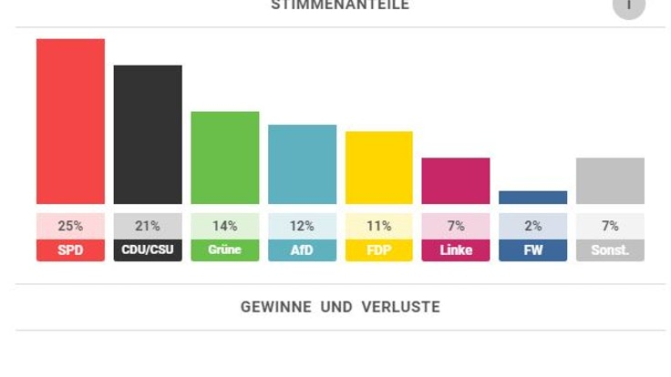 Stimmanteile nach Umfragen zur Bundestagswahl 2021