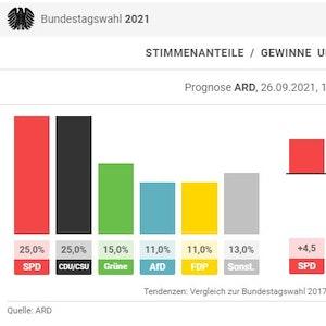 Die ARD-Hochrechnung zur Bundestagswahl 2021 von 18 Uhr, Screenshot dpa-Grafik.