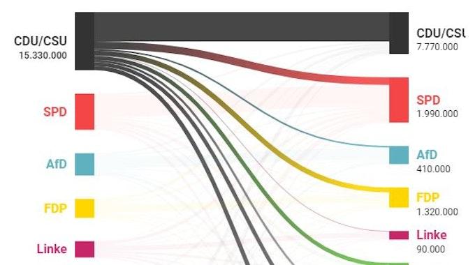 Die Grafik zeigt, wie viele Wählerinnen und Wähler die einzelnen Parteien an wen verloren haben. Screenshot dpa-Grafik