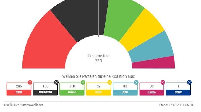 Eine Grafik zur Verteilung der Sitze im Bundestag nach der Bundestagswahl 2021.