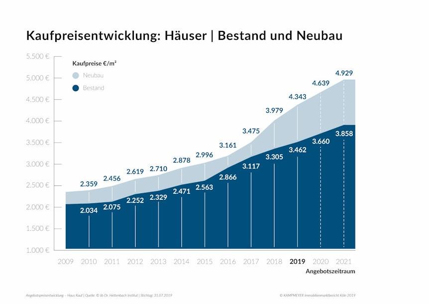 2019_11_19_Wohnungen Köln Kaufpreisentwicklung_(c) Kampmeyer